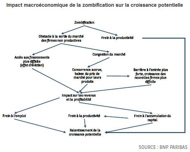 Graphique : Impact macroéconomique de la zombification sur la croissance potentielle