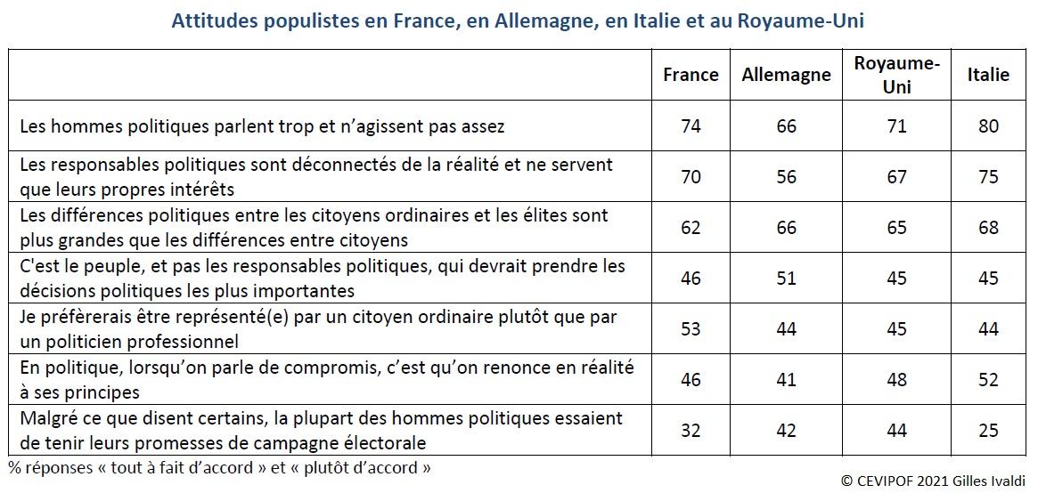 Tableau : Attitudes populistes en France, en Allemagne, en Italie et au Royaume-Uni