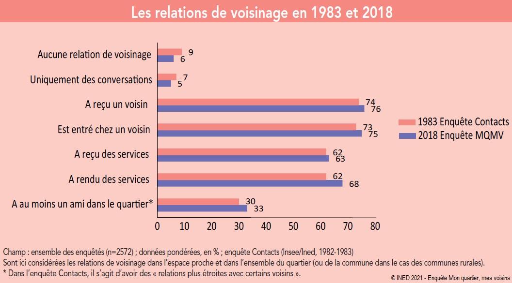 Graphique : Les relations de voisinage en 1983 et 2018
