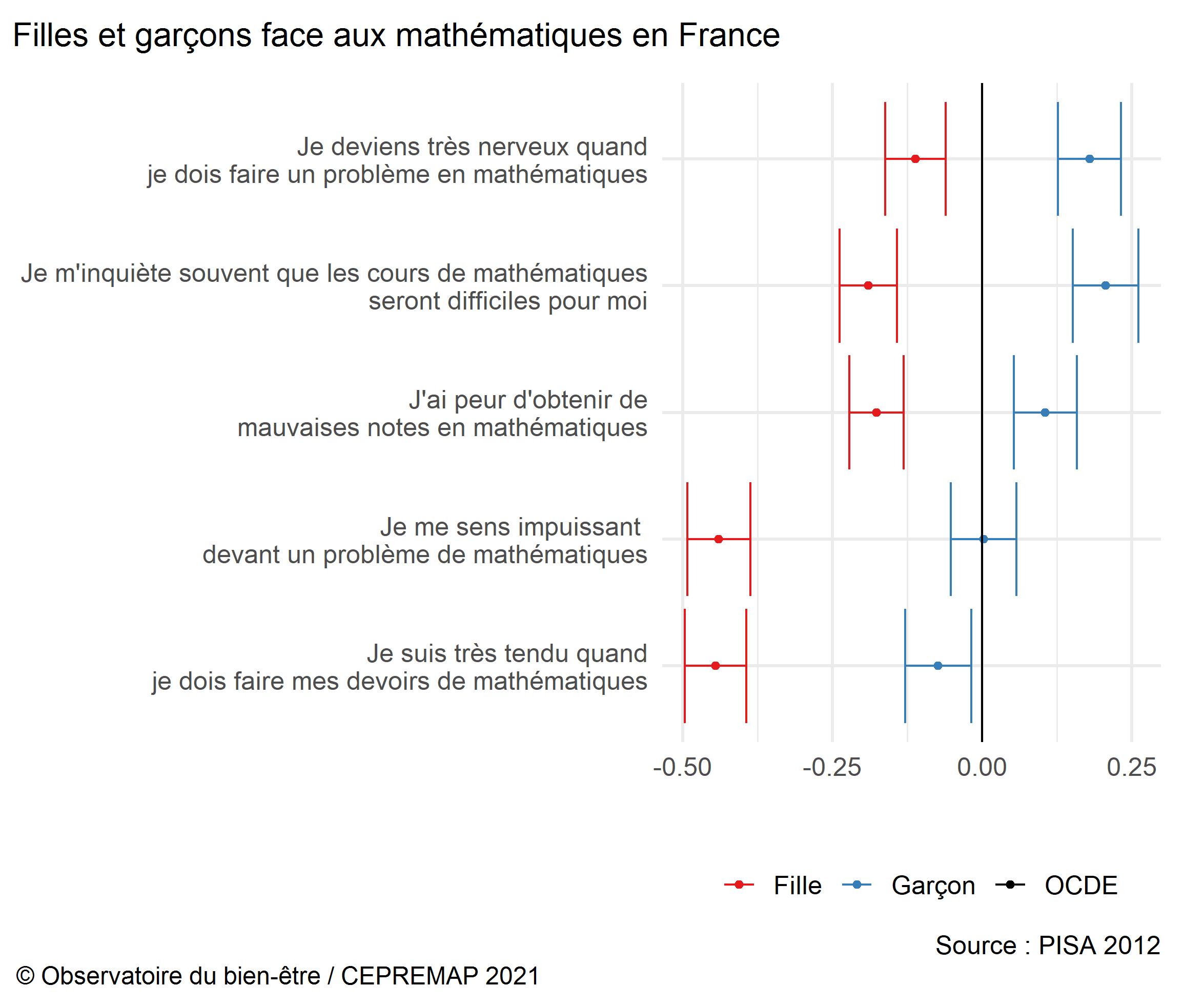 Figure : Filles et garçons face aux mathématiques en France