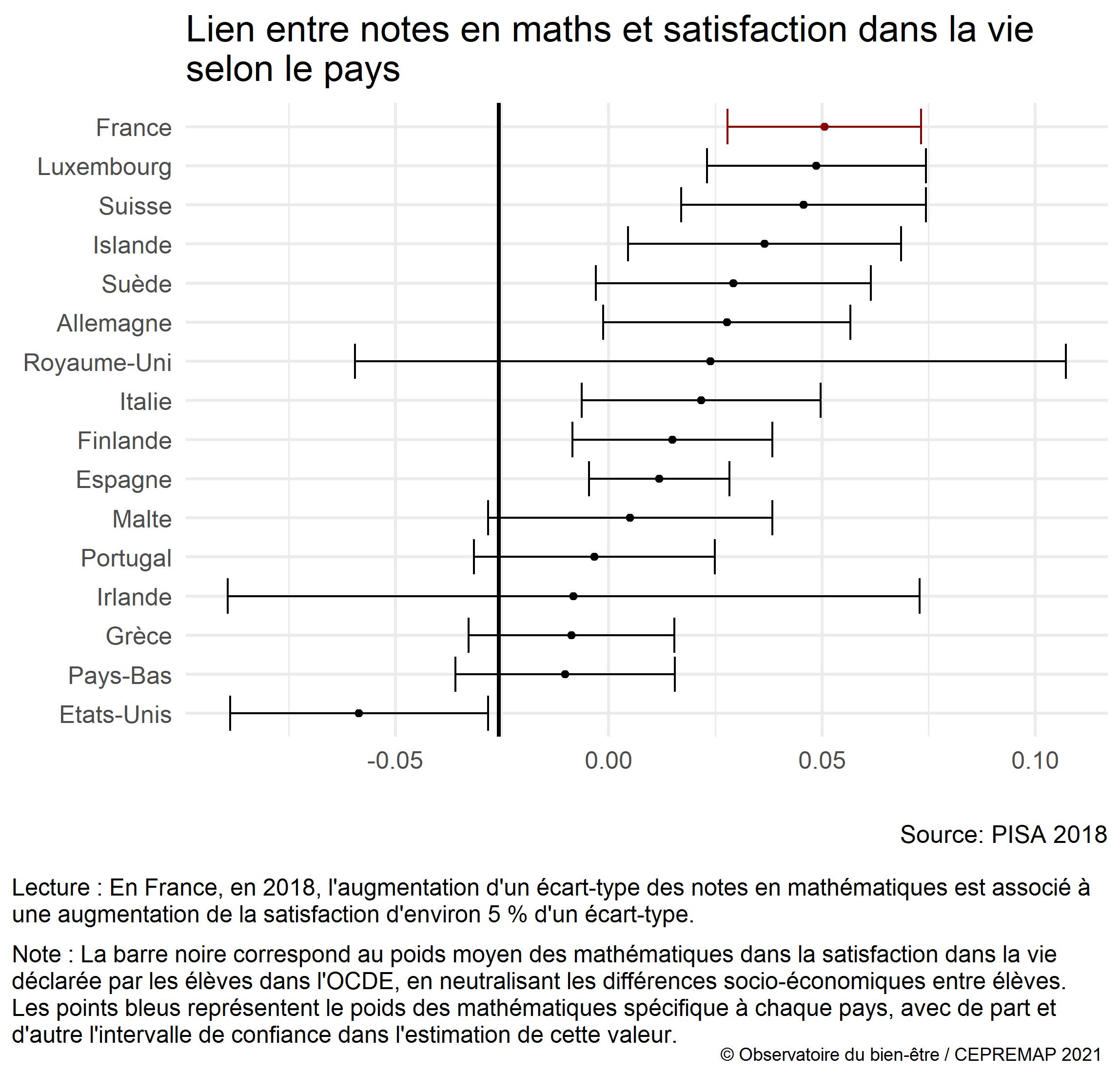 Figure : Lien entre les résultats aux tests de PISA en mathématiques et la satisfaction dans la vie déclarée dans différents pays