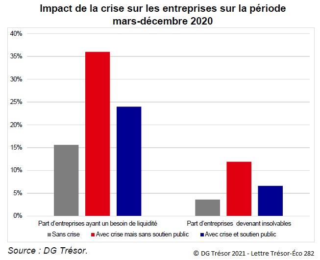 Graphique : Impact de la crise sur les entreprises sur la période mars-décembre 2020