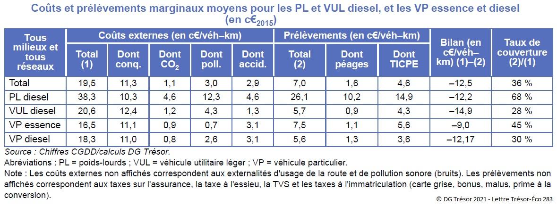Tableau : Coûts et prélèvements marginaux moyens pour les PL et VUL diesel, et les VP essence et diesel