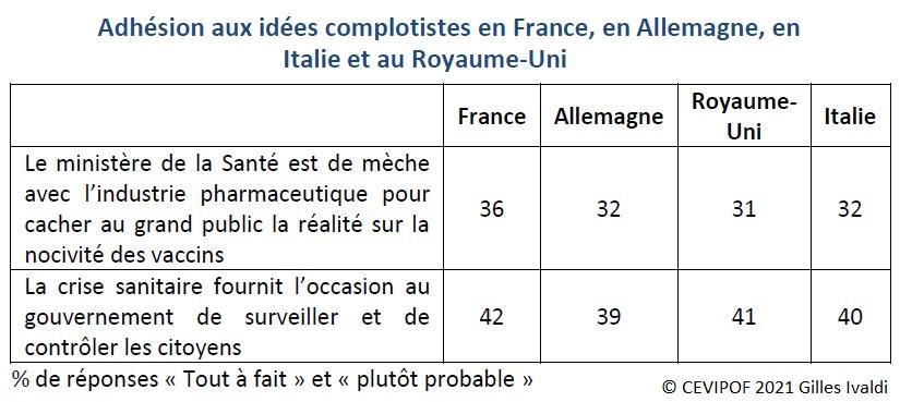 Tableau : Adhésion aux idées complotistes en France, en Allemagne, en Italie et au Royaume-Uni