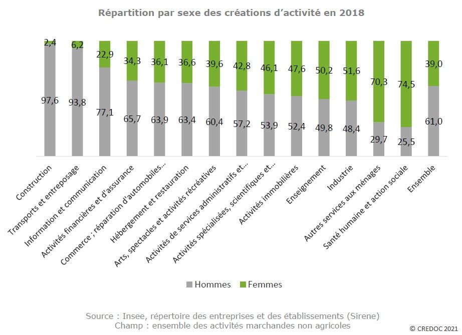 Graphique : Répartition par sexe des créations d'activité en 2018