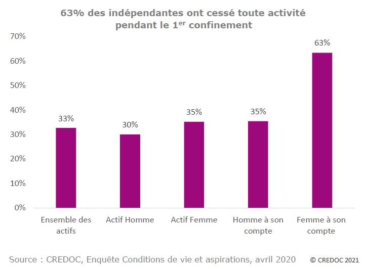 Graphique : Proportion d'actifs ayant cessé toute activité pendant le 1er confinement en fonction du statut (salarié/indépendant) et du sexe