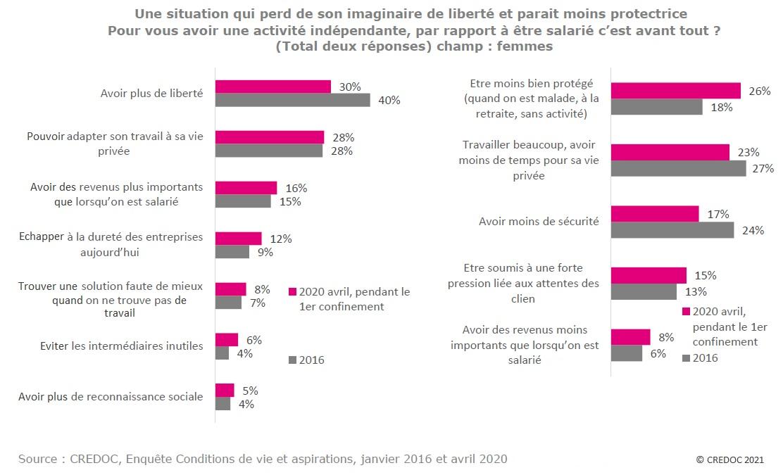 Graphique : Représentations associées à la situation d'indépendance chez les femmes en 2016 et en 2020