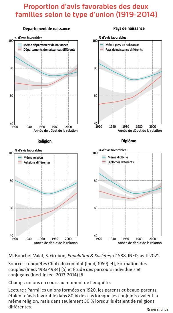 Graphiques : Proportion d'avis favorables des deux familles selon le type d'union (1919-2014) – Département de naissance – Pays de naissance – Religion – Diplôme