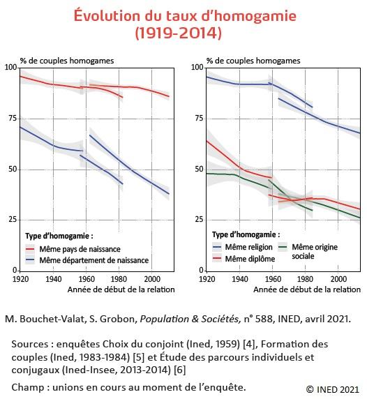 Graphiques : Évolution du taux d'homogamie selon le type d'homogamie (1919-2014)