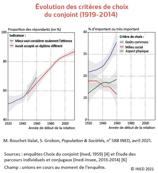 Graphiques : Évolution des critères de choix du conjoint (1919-2014) Diplôme – Goûts communs – Aspect physique – Milieu social…