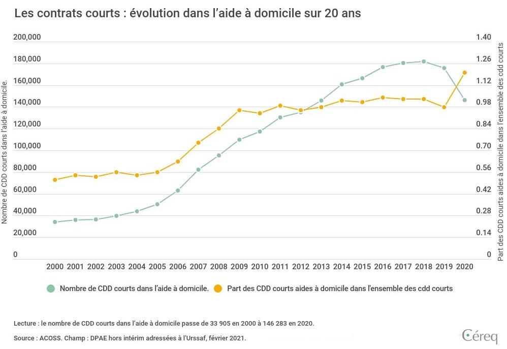 Graphique : Les contrats courts : évolution dans l'aide à domicile sur 20 ans