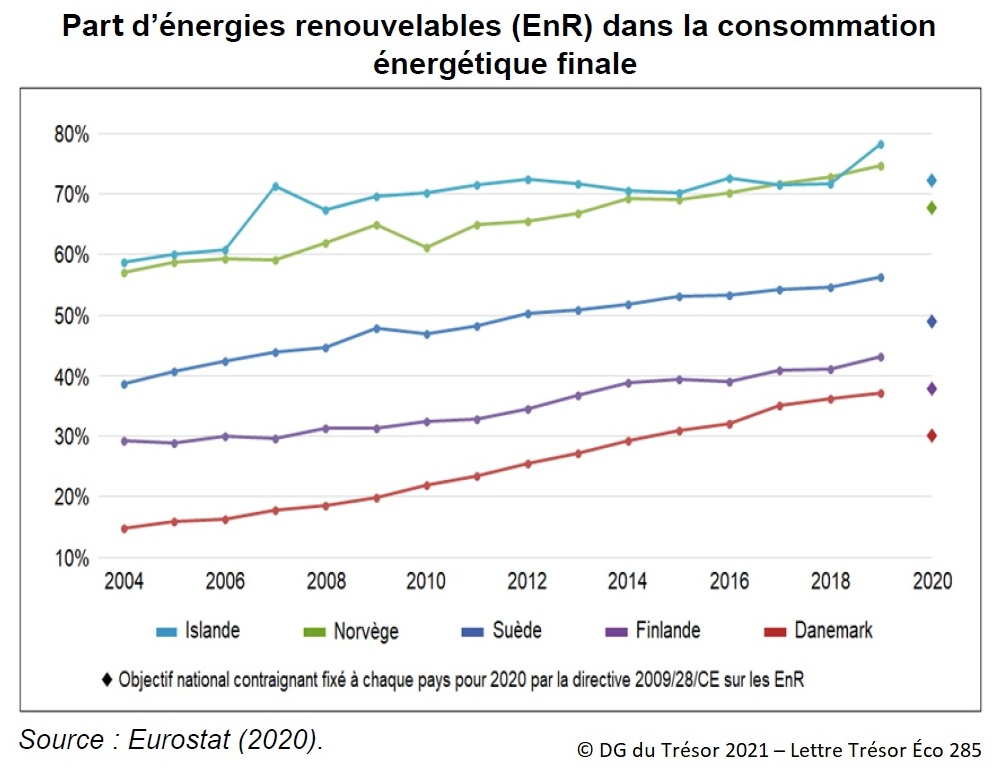 Graphique : Part d'énergies renouvelables dans la consommation énergétique finale
