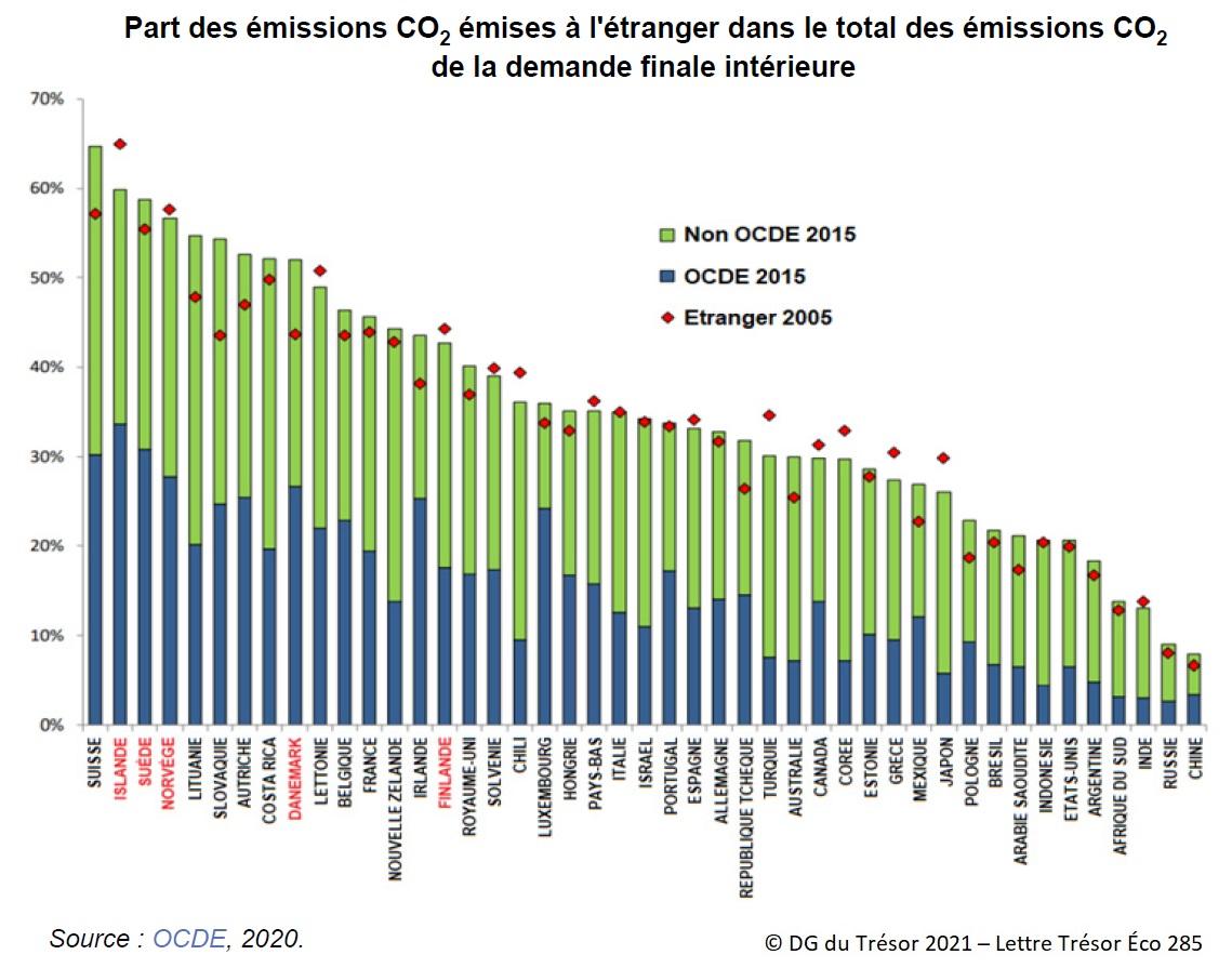 Graphique : Part des émissions CO2 émises à l'étranger dans le total des émissions CO2 de la demande finale intérieure (fuite de carbone)