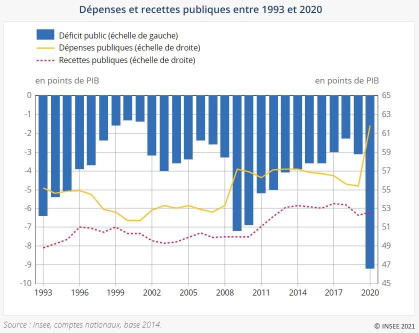 Graphique : Dépenses et recettes publiques entre 1993 et 2020