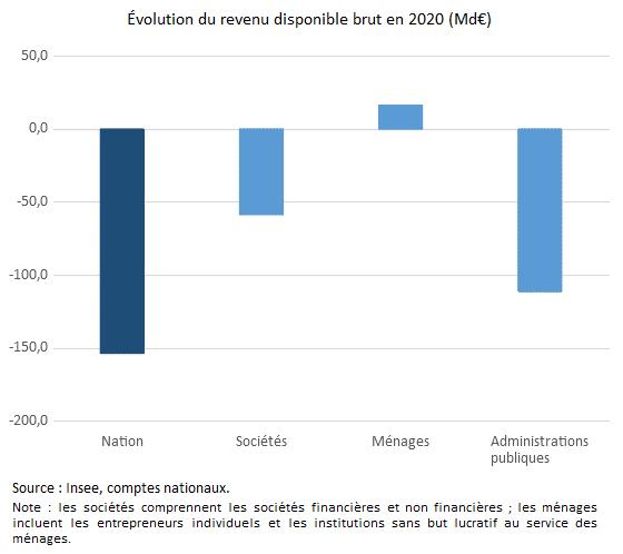 Graphique : Évolution du revenu disponible brut par agent économique en 2020 (Md€)