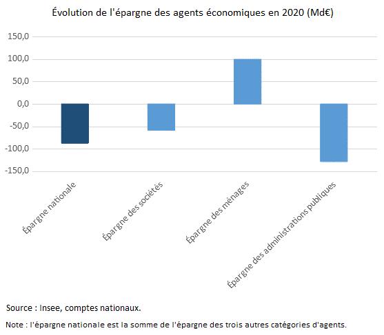 Graphique : Évolution de l'épargne des agents économiques en 2020 (Md€)