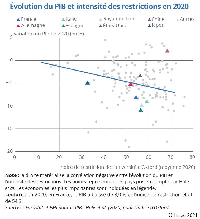 Graphique : Évolution du PIB et intensité des restrictions en 2020