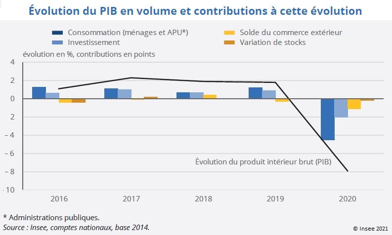 Graphique : Contributions à l'évolution du PIB en volume 2016-2020