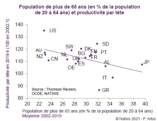 Graphique : Population de plus de 65 ans (en % de la population de 20 à 64 ans) et productivité par tête