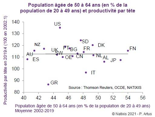 Graphique : Population âgée de 50 à 64 ans (en % de la population de 20 à 49 ans) et productivité par tête