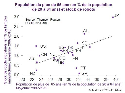 Graphique : Population de plus de 65 ans (en % de la population de 20 à 64 ans) et stock de robots