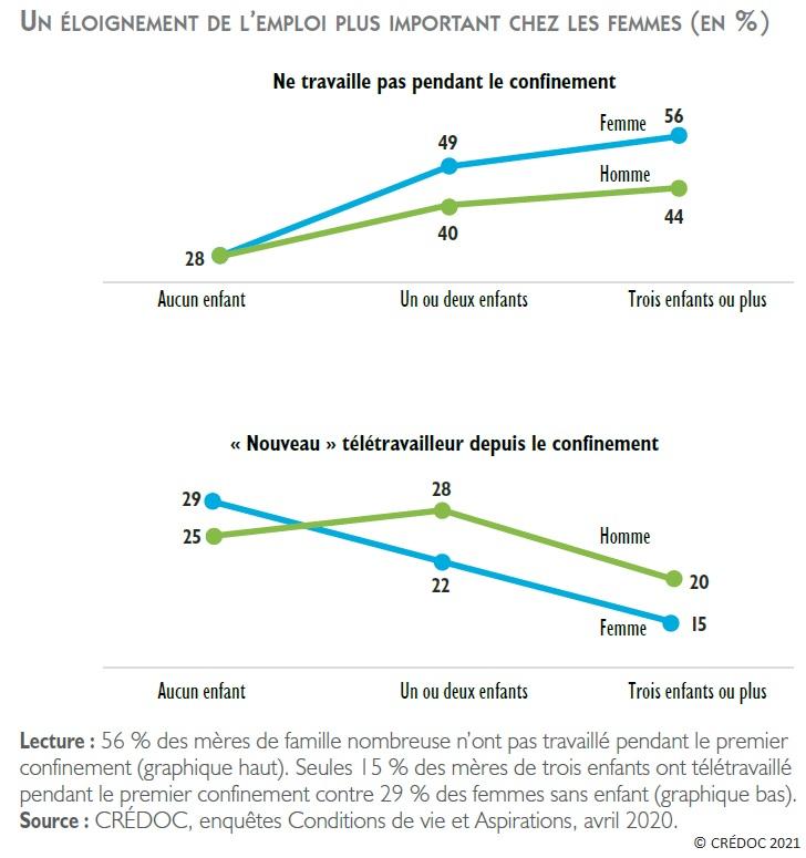 Figure : Un éloignement de l'emploi plus important chez les femmes - Travail et télétravail des femmes et des hommes pendant le confinement selon le nombre d'enfant (en %)