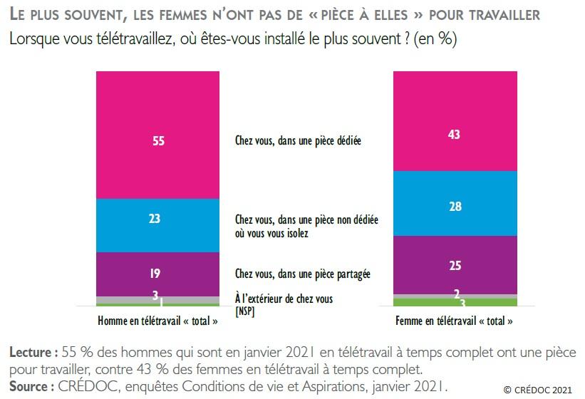 Figure : Le plus souvent, les femmes n'ont pas de « pièce à elles » pour travailler - Lieu de télétravail pour les hommes et pour les femmes (en %)