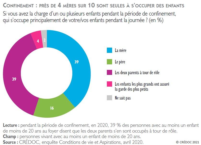 Figure : Confinement : près de 4 mères sur 10 sont seules à s'occuper des enfants - Mode de prise en charge des enfants pendant la période de confinement