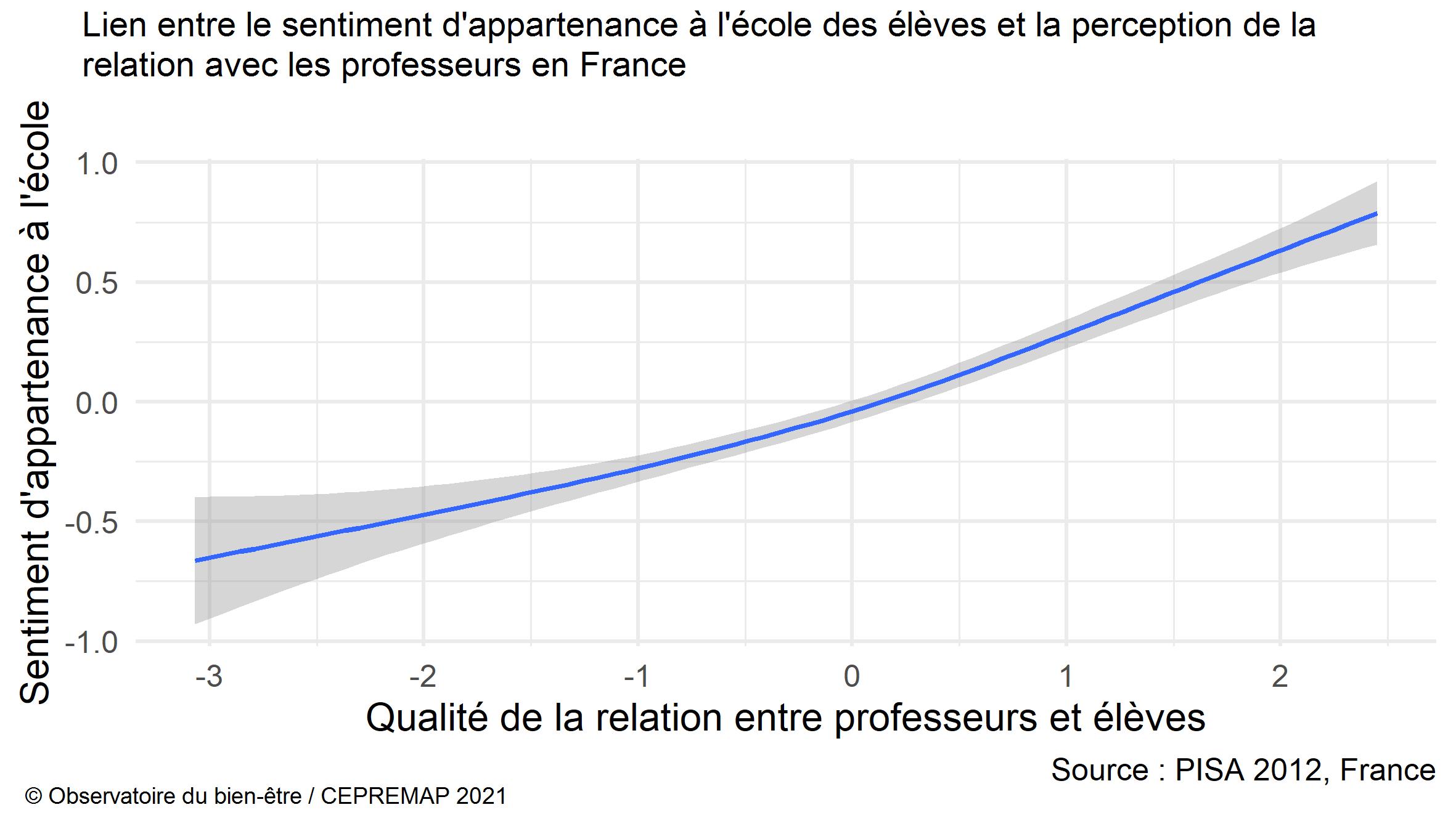 Figure : Lien entre le sentiment d'appartenance à l'école des élèveeesss et la perception de la relation avec les professeurs en France