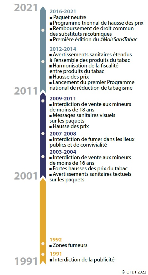 Les politiques de lutte anti-tabac de 1991 à 2021