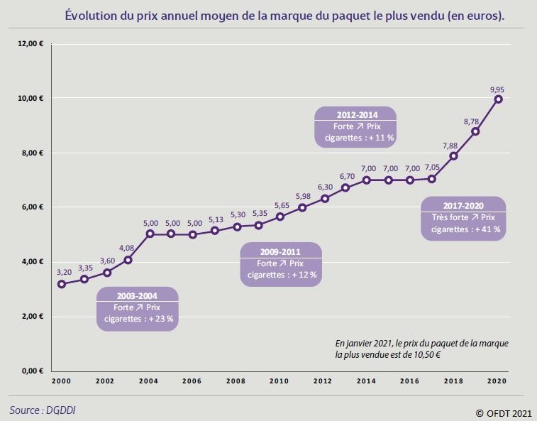 Graphique : Évolution du prix annuel moyen de la marque du paquet le plus vendu 2000-2020