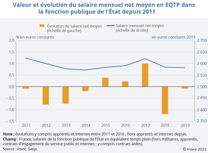 Graphique : Valeur et évolution du salaire mensuel net moyen en EQTP dans la fonction publique de l'État depuis 2011