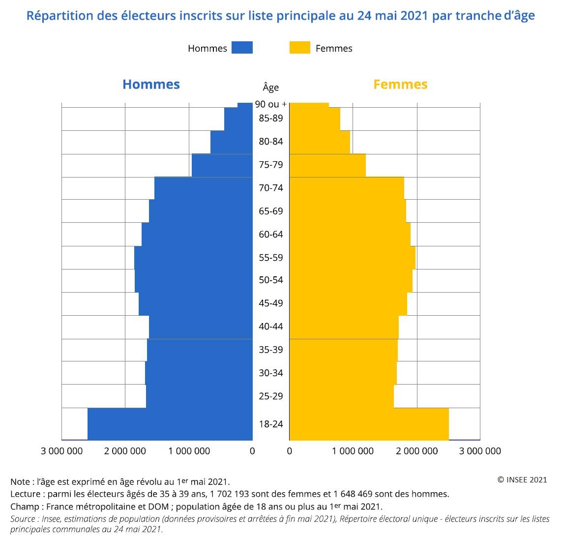 Graphique : Répartition des électeurs inscrits sur liste principale au 24 mai 2021 par tranche d'âge