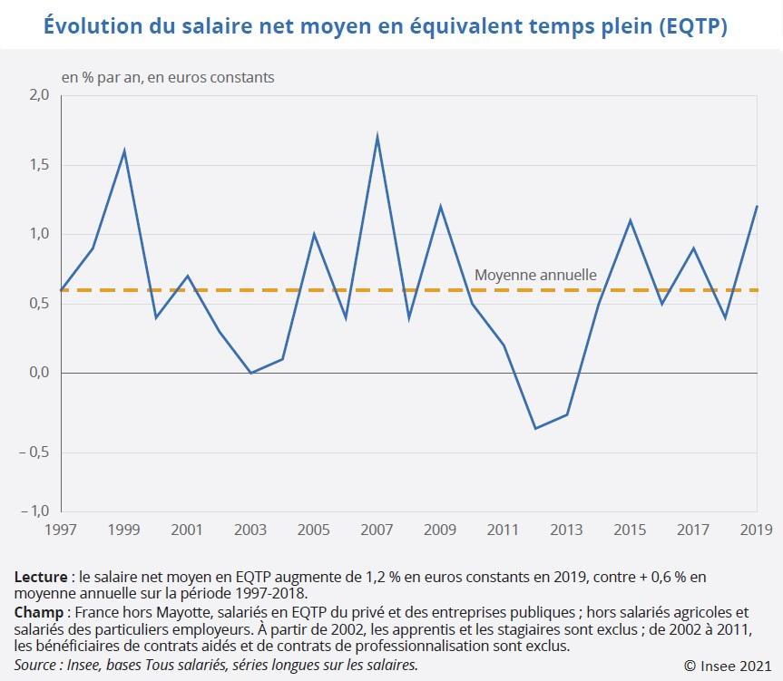 Graphique : Évolution du salaire net moyen en équivalent temps plein (EQTP) 1997-2019