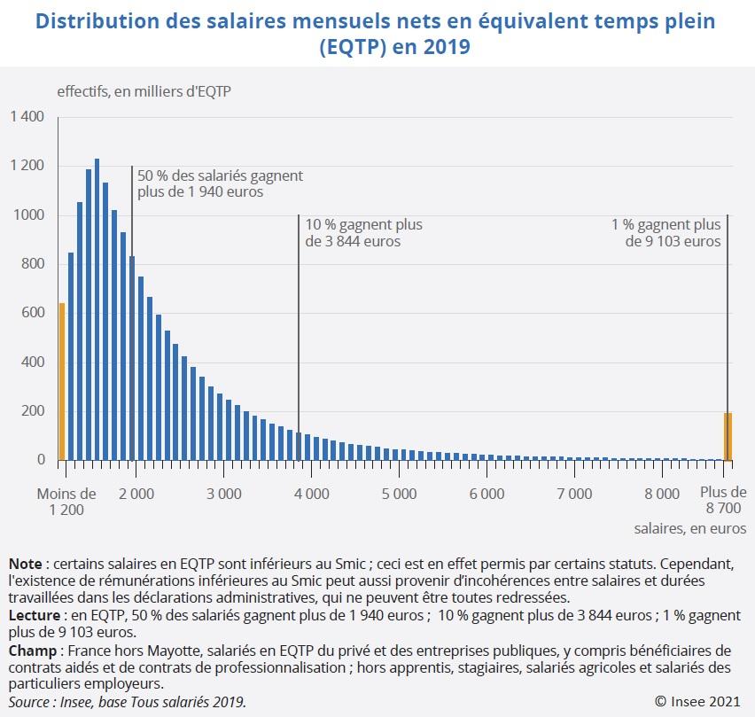 Graphique : Distribution des salaires mensuels nets en équivalent temps plein (EQTP) en 2019