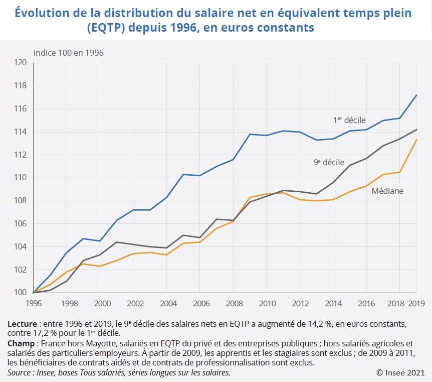 Graphique : Évolution de la distribution du salaire net en équivalent temps plein (EQTP) depuis 1996, en euros constants