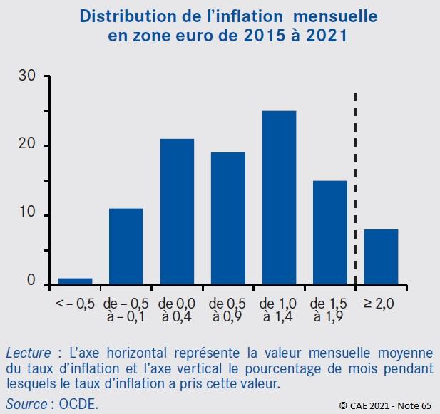 Graphique : Distribution de l'inflation mensuelle en zone euro de 2015 à 2021