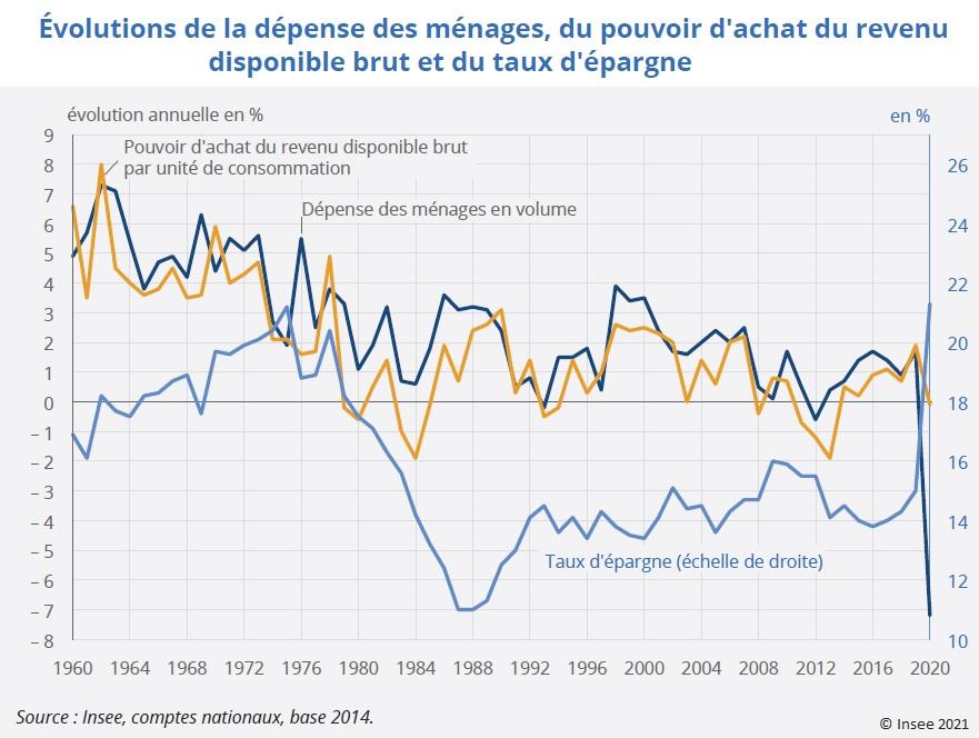 Graphique : Évolutions de la dépense des ménages, du pouvoir d'achat du revenu disponible brut et du taux d'épargne (1960-2020)