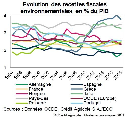 Graphique : Evolution des recettes fiscales environnementales en % du PIB pour 9 pays de l'UE
