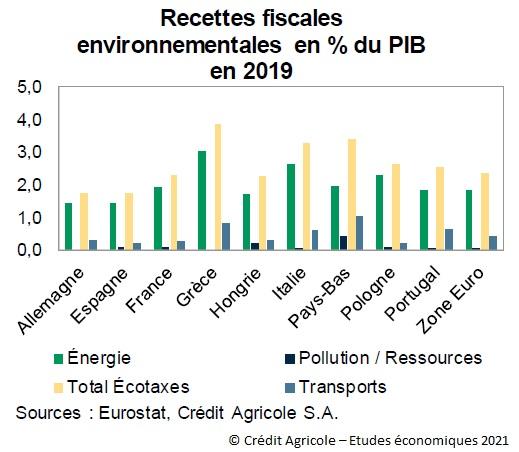Graphique : Recettes fiscales environnementales en % du PIB en 2019 pour 9 pays de l'UE