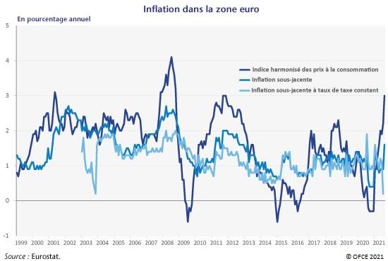 Graphique : Inflation dans la zone euro 1999-2021