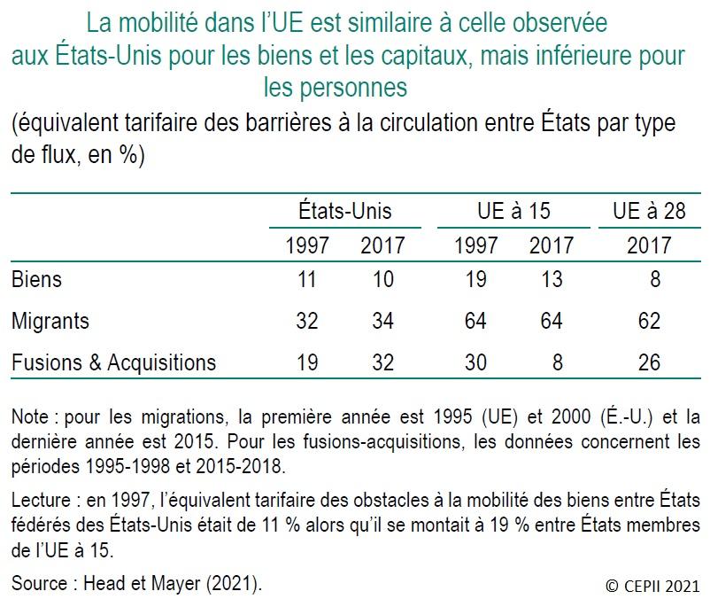 Tableau : Comparaison de la mobilité des biens, des personnes et des capitaux dans l'UE et aux États-Unis