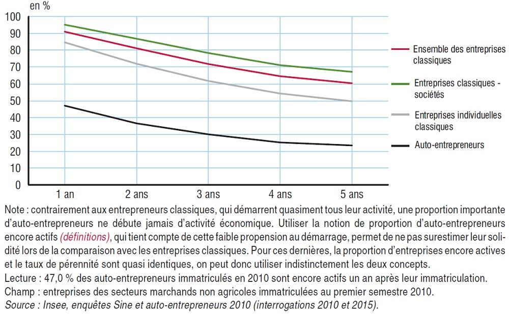 Graphique évolution de la part des entrepreneurs immatriculés en 2010 encore actifs cinq ans après, selon leur forme juridique