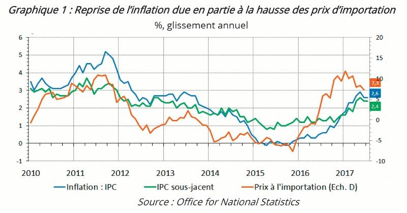 graphique évolution IPC et prix à l'importation Royaume-Uni 2010-2017