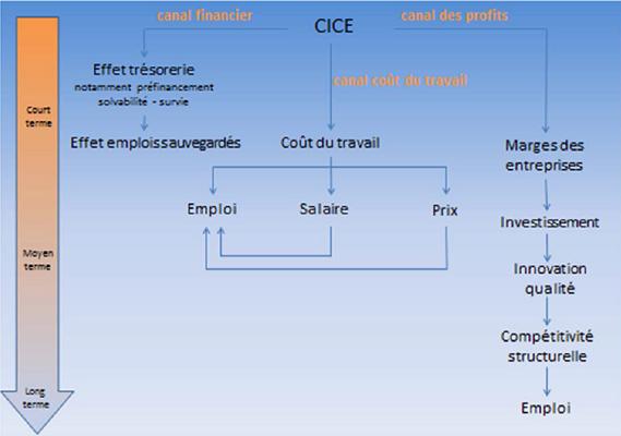 Schéma trois canaux du CICE