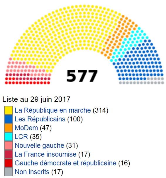 graphique répartition des députés par groupe politique juin 2017