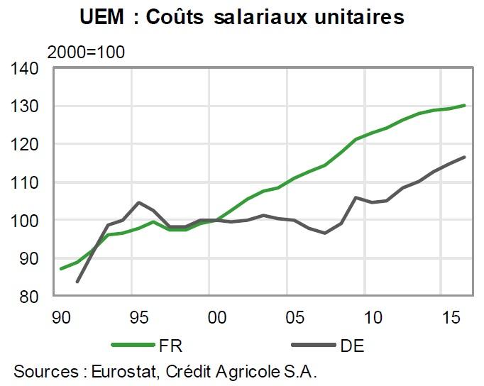 graphique évolution des coûts salariaux unitaires depuis 1990 (Allemagne, France, en indices)