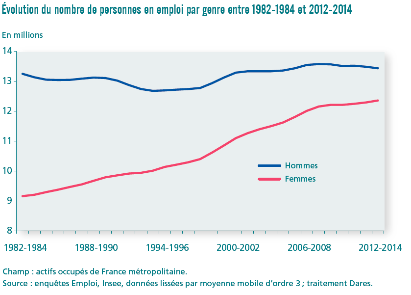 graphique évolution emploi par genre