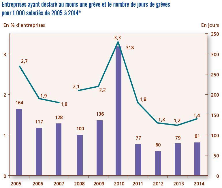 graphique nombre de jours de grève de 2005 à 2014