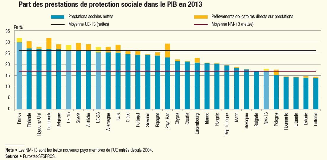 graphique de la part des prestations de protection sociale dans le PIB en 2013 pour les pays de l'UE